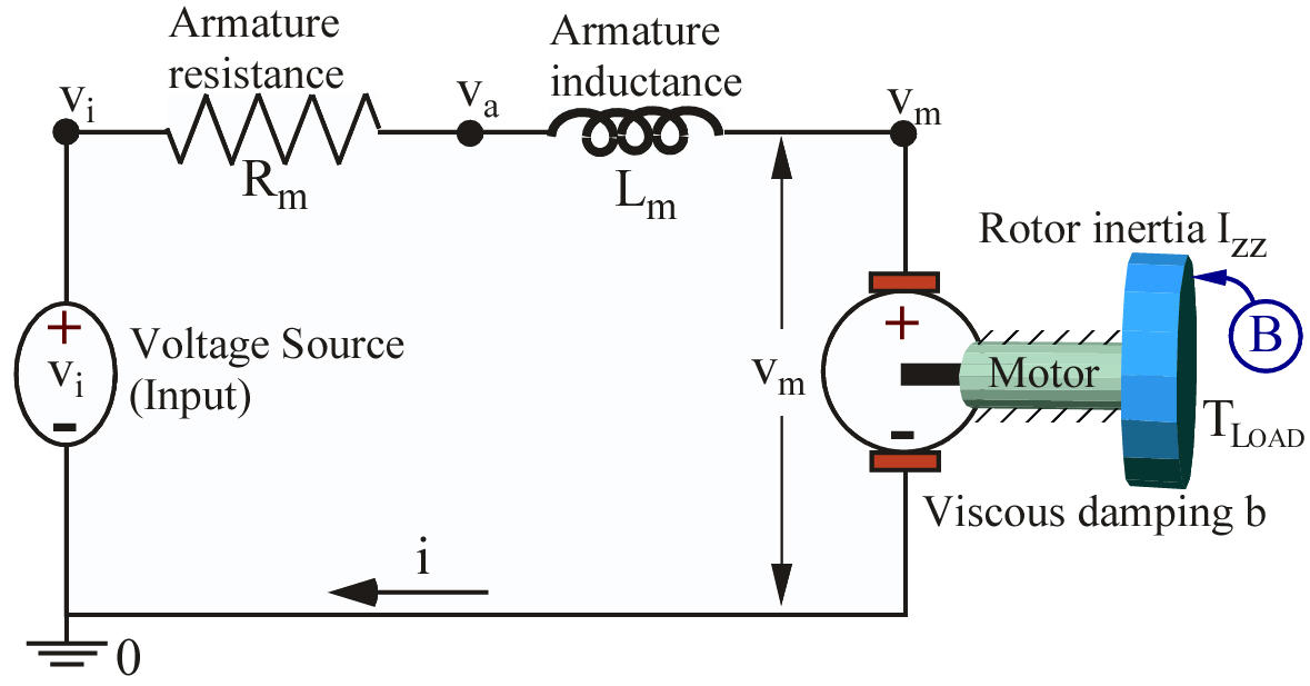 MotionGenesis: Electromechanical system (simple DC motor)